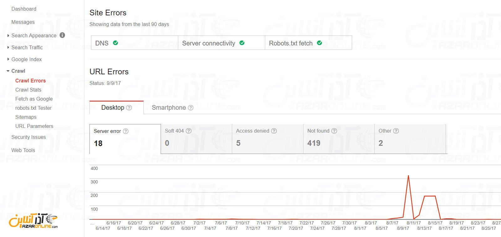 صفحه Crawl errors در گوگل وب مستر تولز